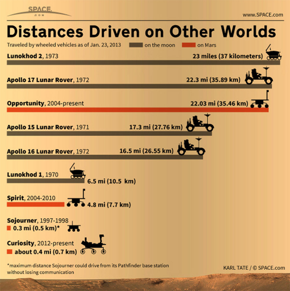 Distances Driven on Other Worlds