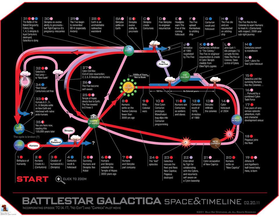 Battlestar Galactica Space & Timeline