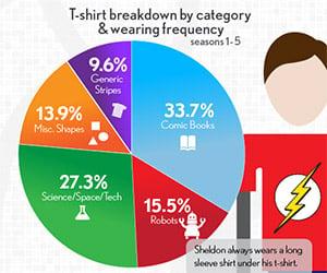Sheldon's T-Shirts of The Big Bang Theory