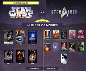 Star Wars vs. Star Trek: Ultimate Comparison