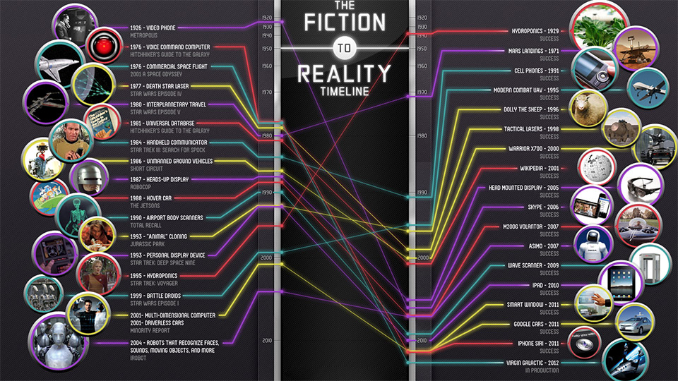Science Fiction to Reality Timeline