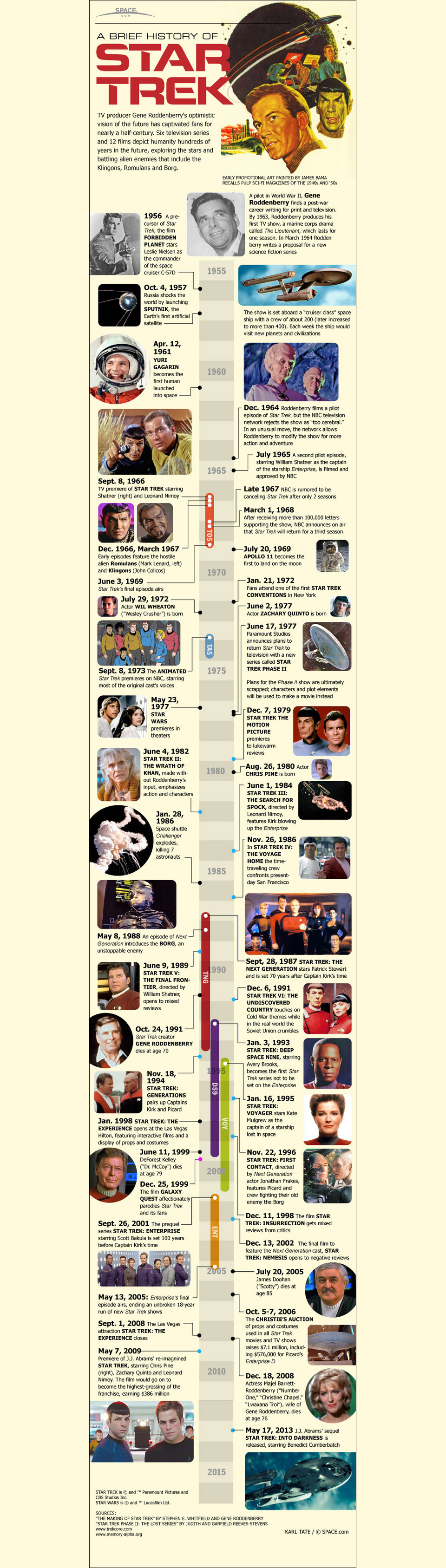 Infographic: The Evolution of Star Trek