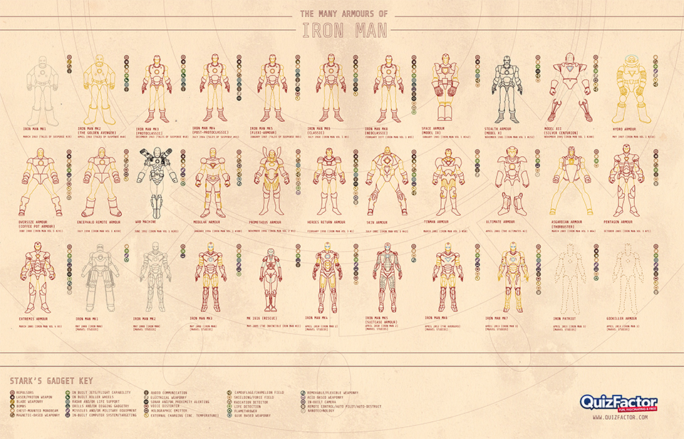 An Infographic of Every Iron Man Armor