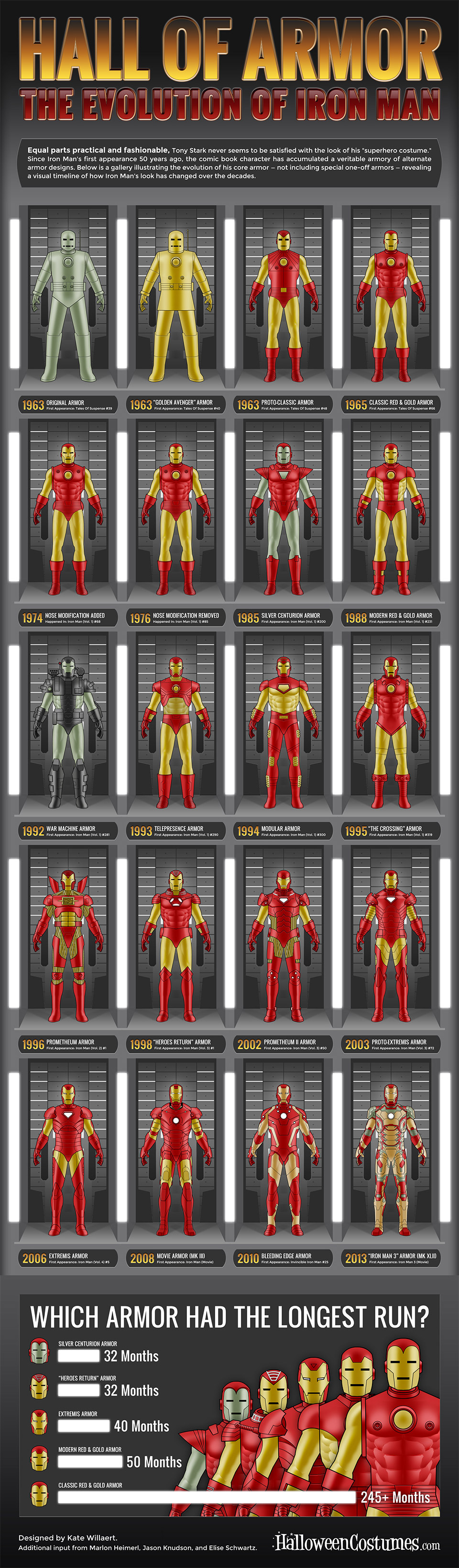 Evolution of Iron Man's Armor