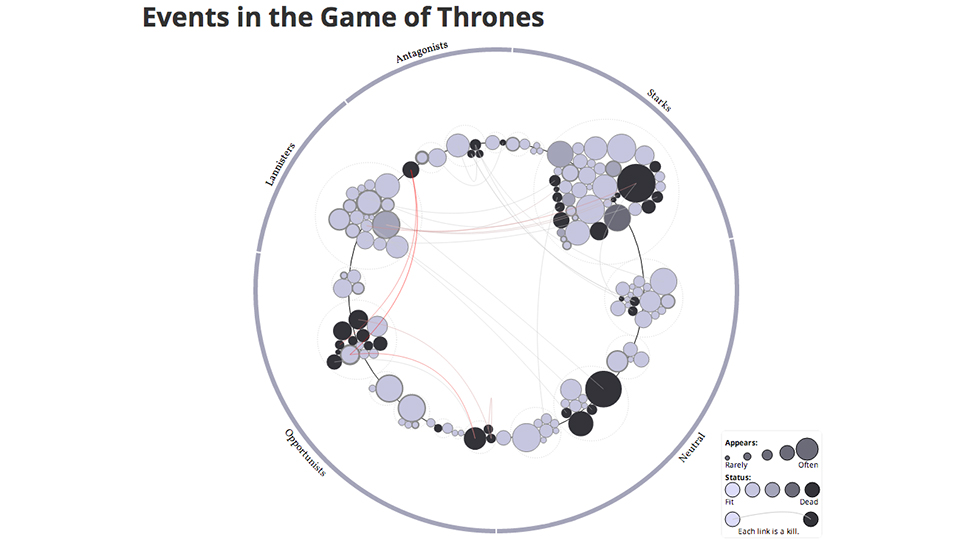 Game of Thrones: Interactive Visualization