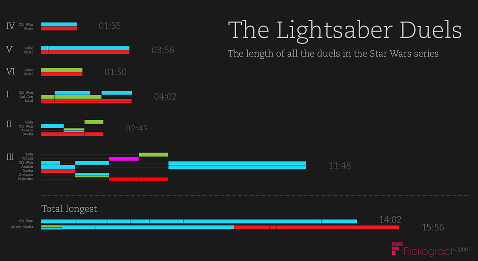 Infographic: The Length of All Star Wars Lightsaber Duels