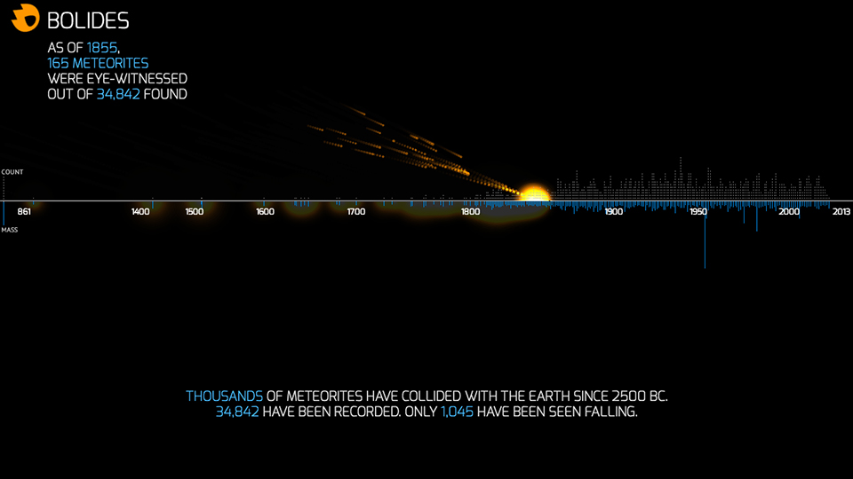 Animation of All 1,045 Observed Meteorites