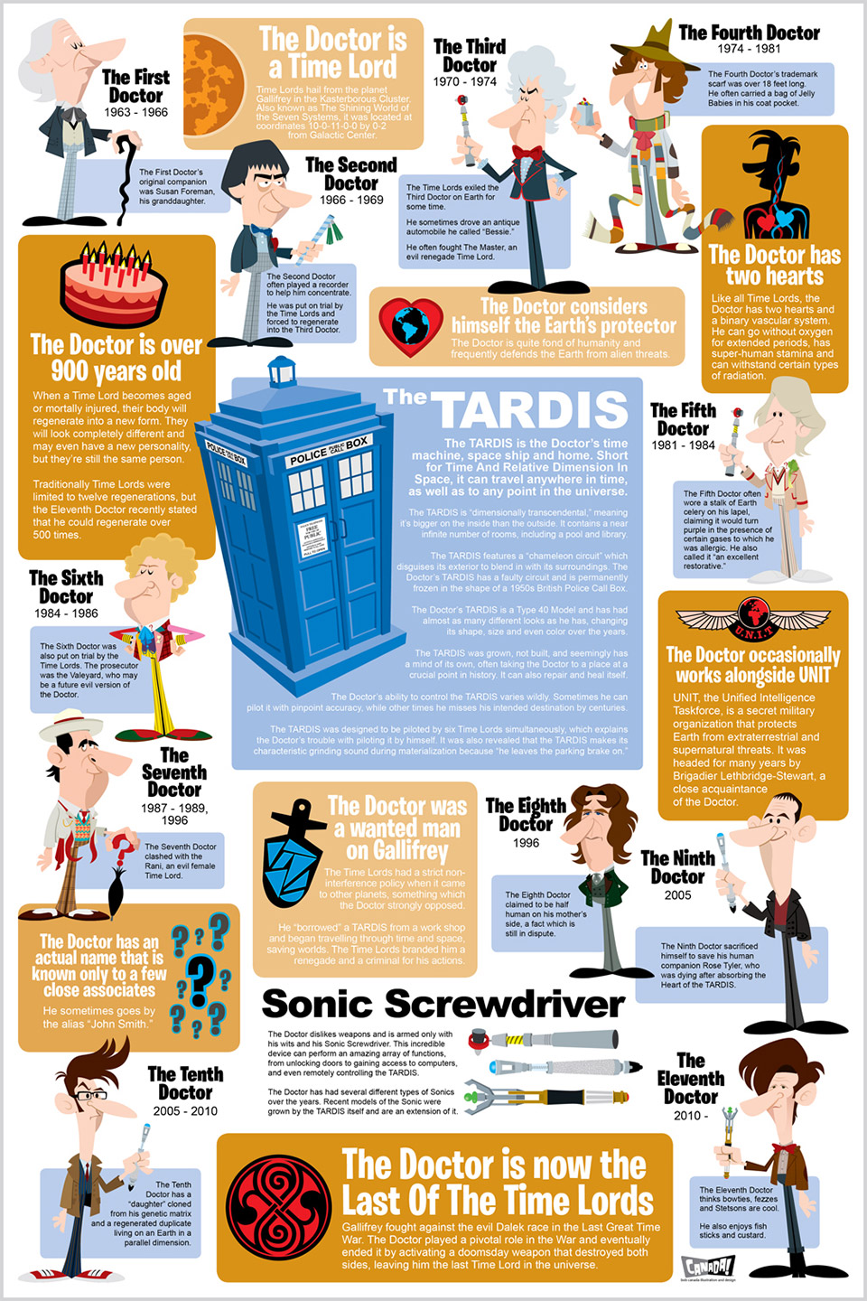 Infographic History of Doctor Who