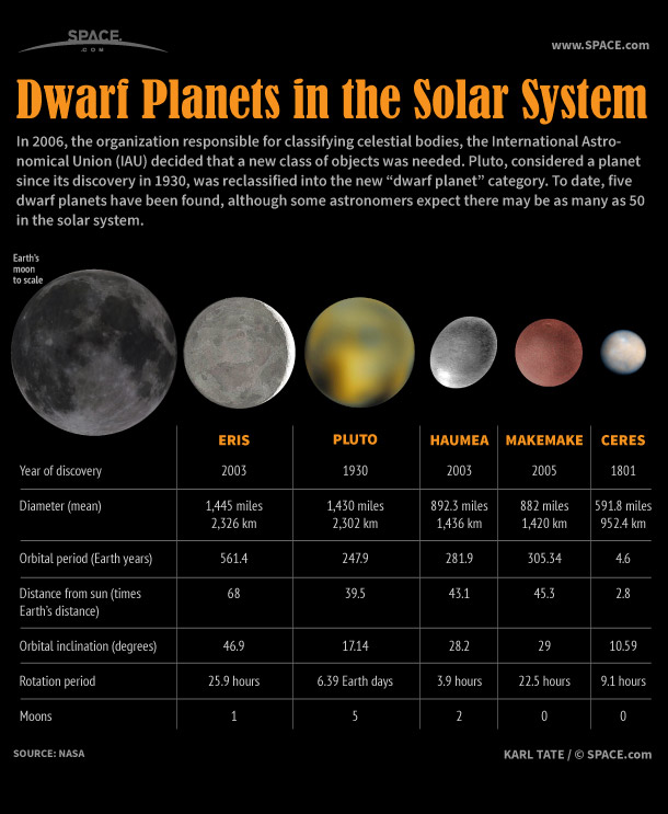 The Five Dwarf Planets in Our Solar System