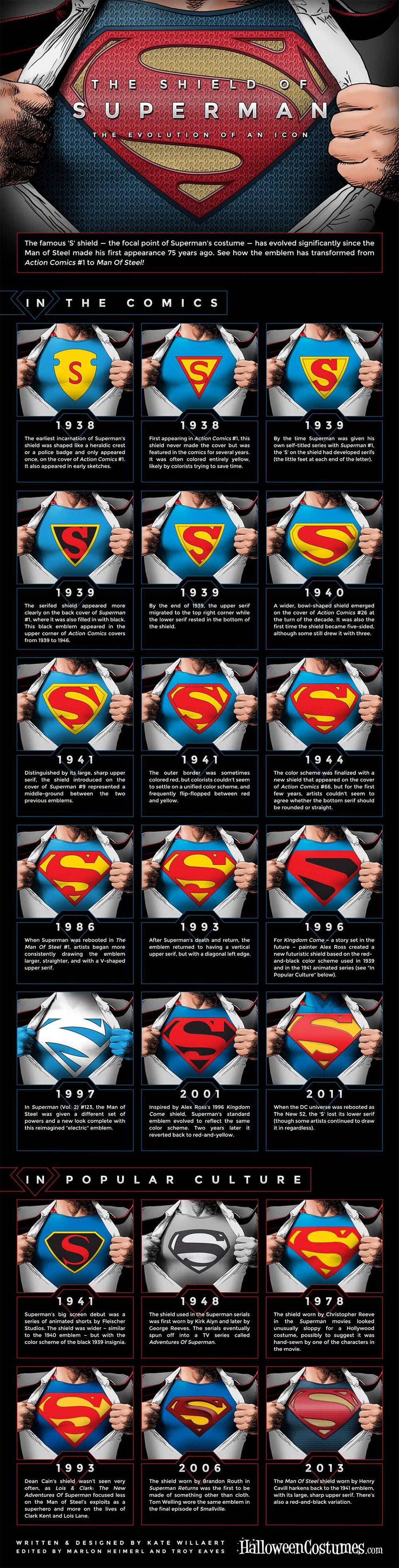 The Evolution of Superman's Shield Glyph