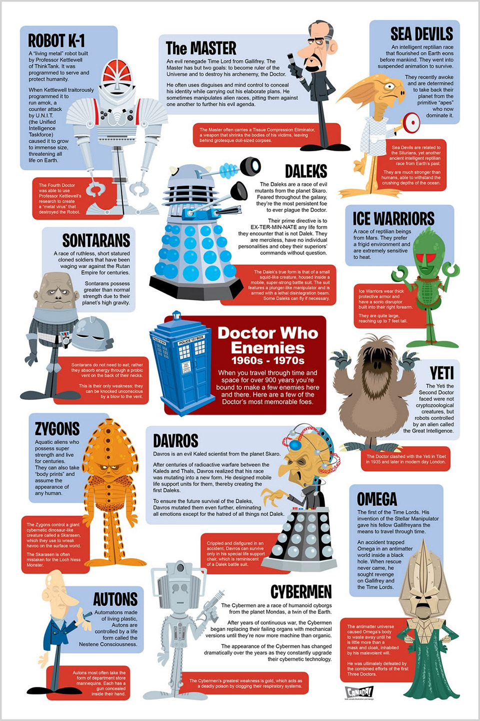 Infographic History of Doctor Who Enemies