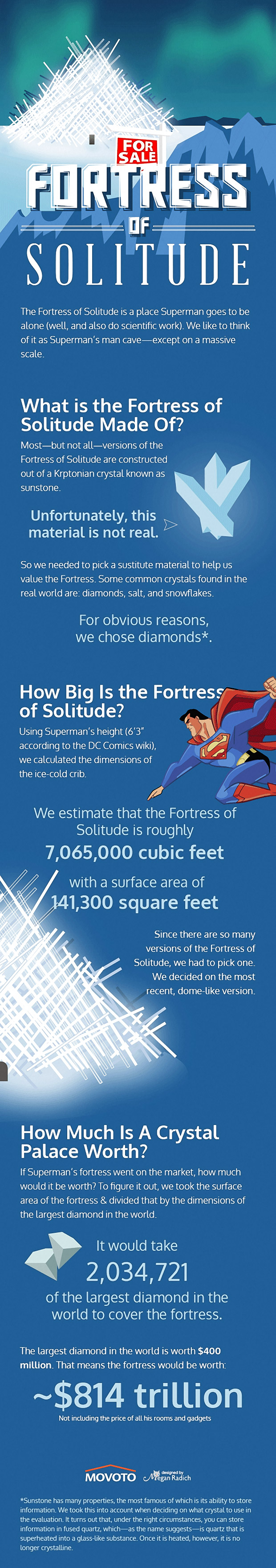 Superman's Fortess of Solitude: It's a Little Pricey