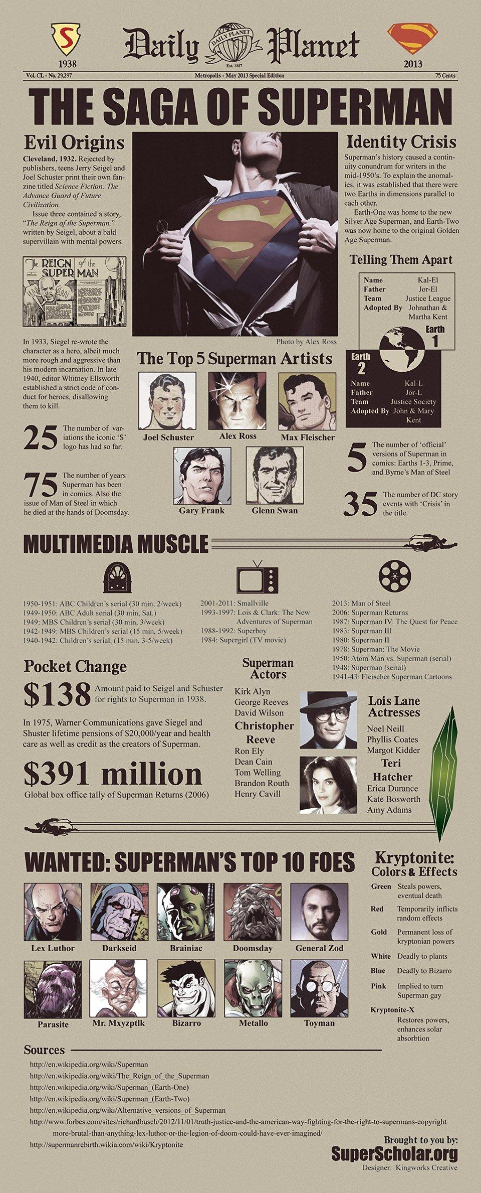 Infographic: The Saga of Superman