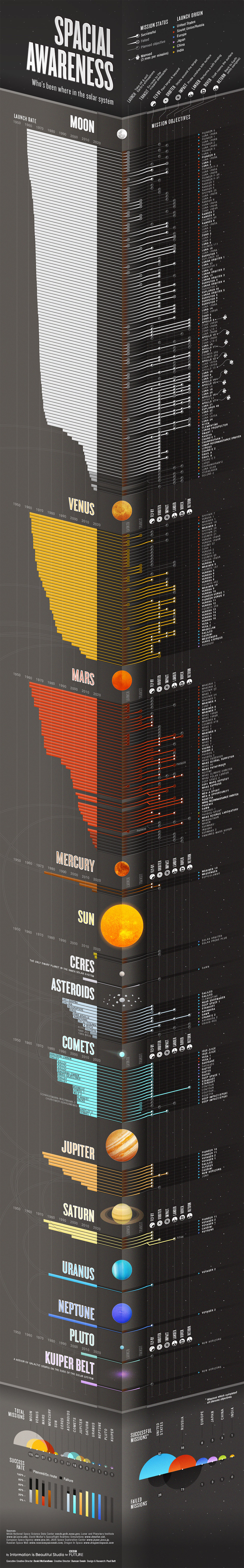 Infographic: Where We've Been in the Solar System