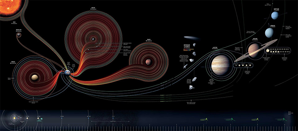 Map of 50 Years of Man's Space Exploration