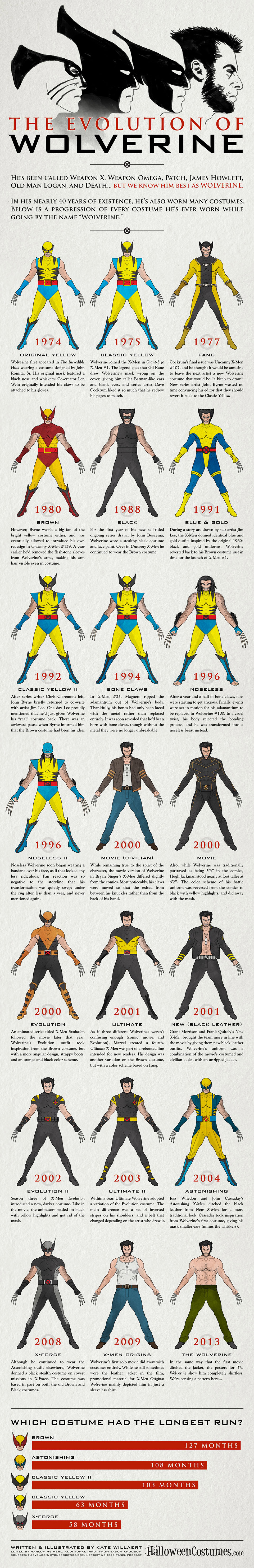 The Evolution of Wolverine's Costumes