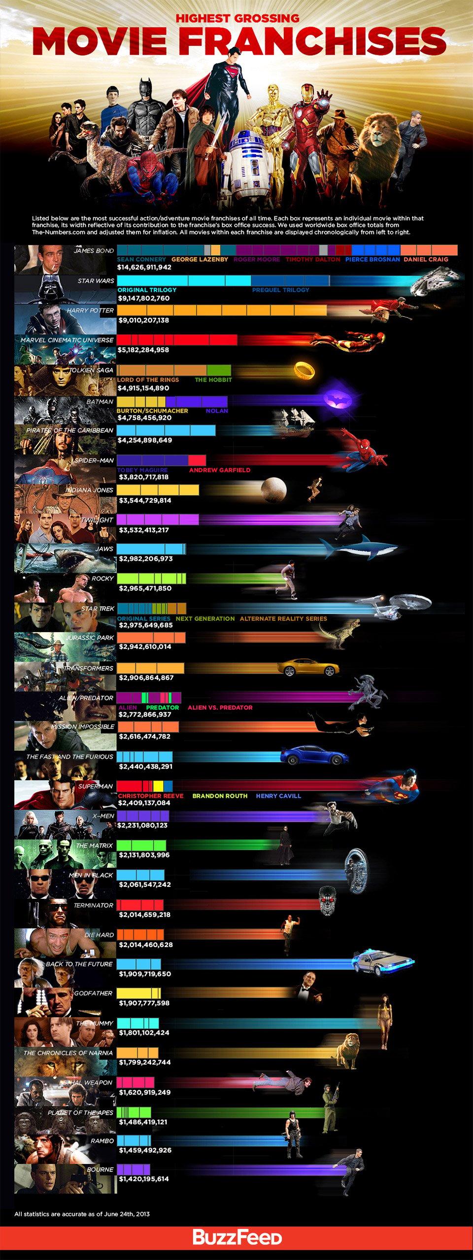Highest Grossing Movie Franchises Chart