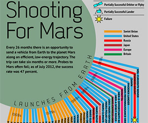 Shooting for Mars: Graphic Shows Every Mission