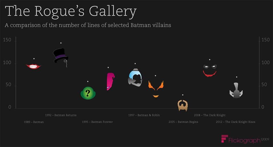 Rogue's Gallery: Batman Villains Lines of Dialogue