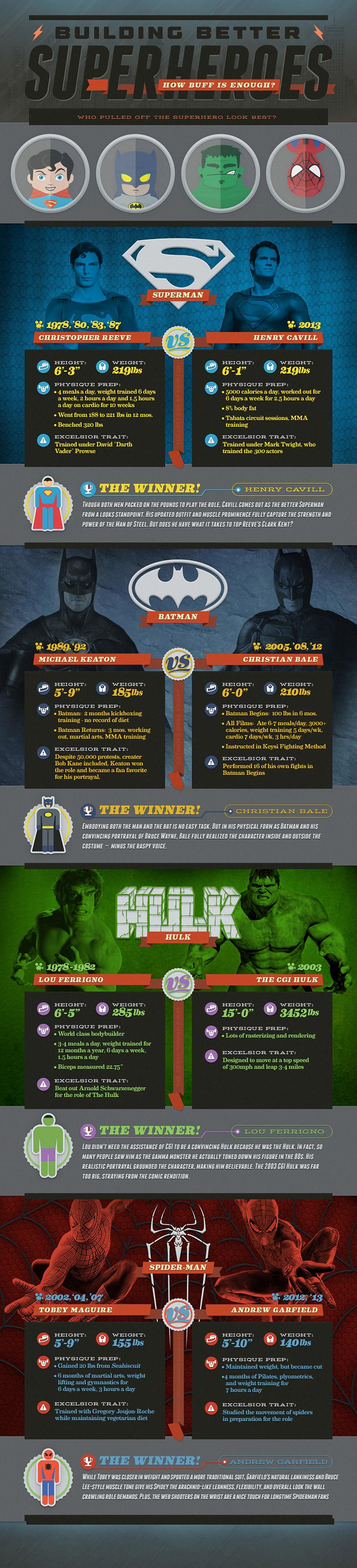 Better Buff Superhero Physiques?