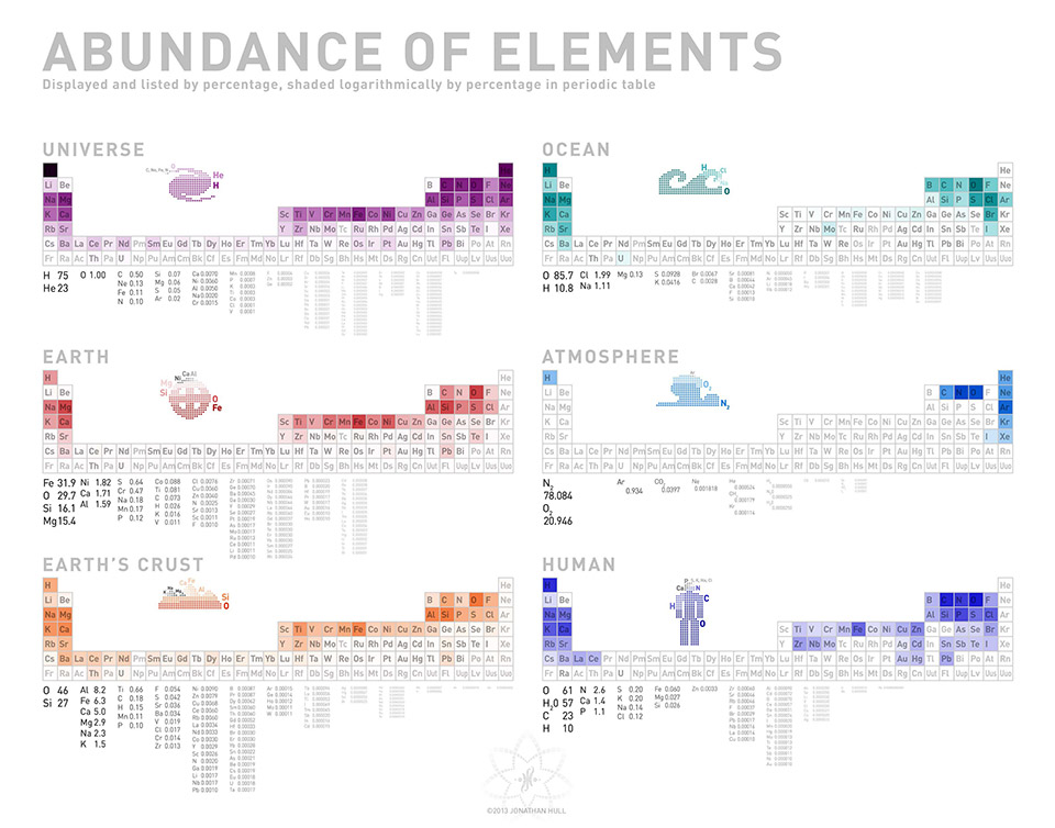 Depiction of the Abundance of Elements in Our Universe