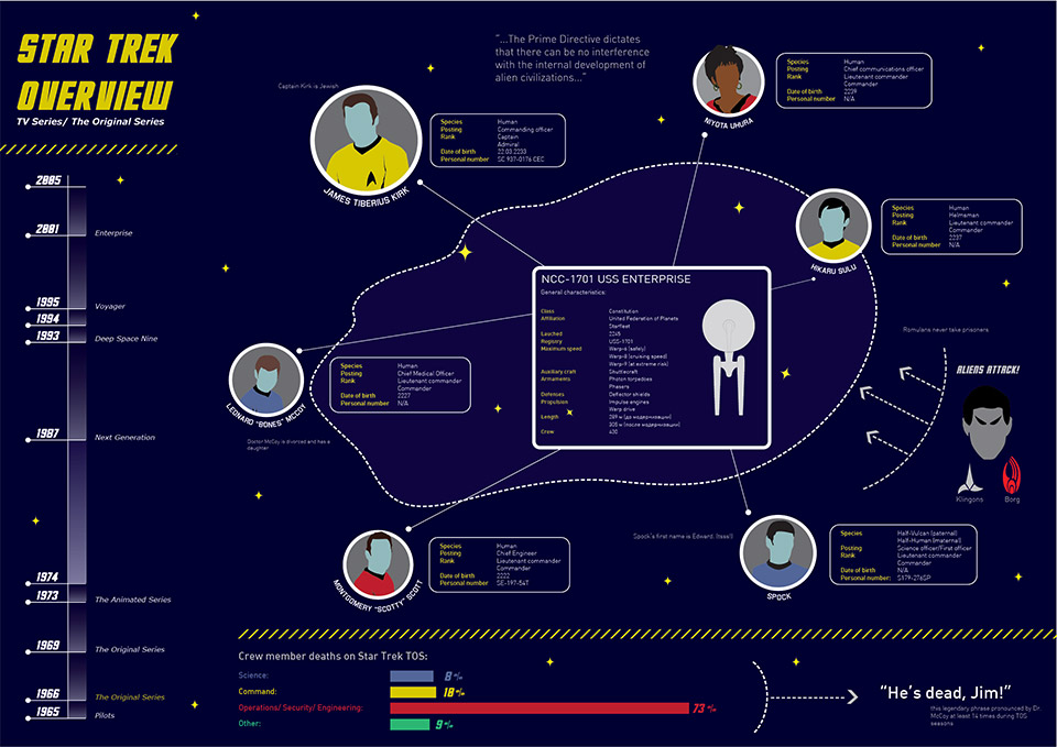 Star Trek The Original Series Infographic