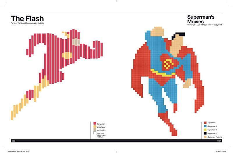 super graphic  a visual guide to comic books