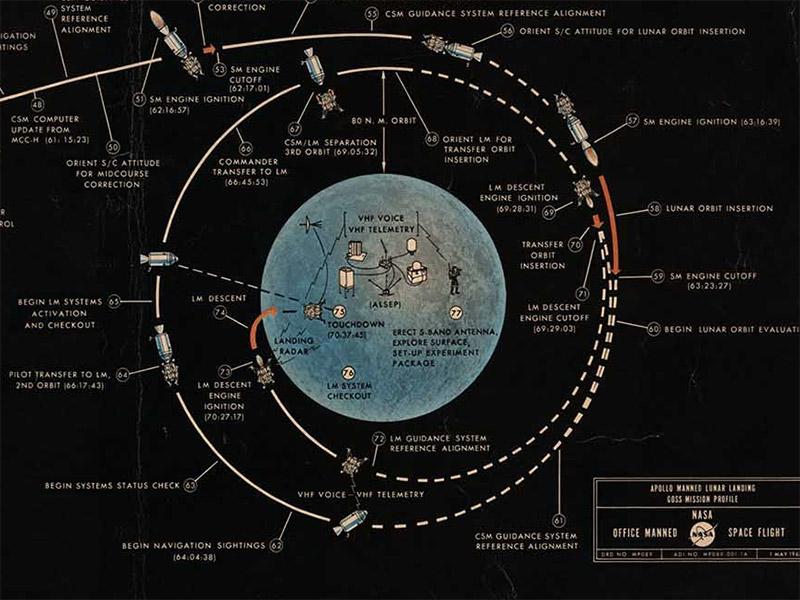 diagram of the apollo moon landings s surface - photo #16