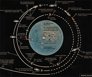 Apollo 11 Lunar Landing Mission Profile