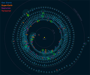 Beautiful Interactive Map of the Exoplanets