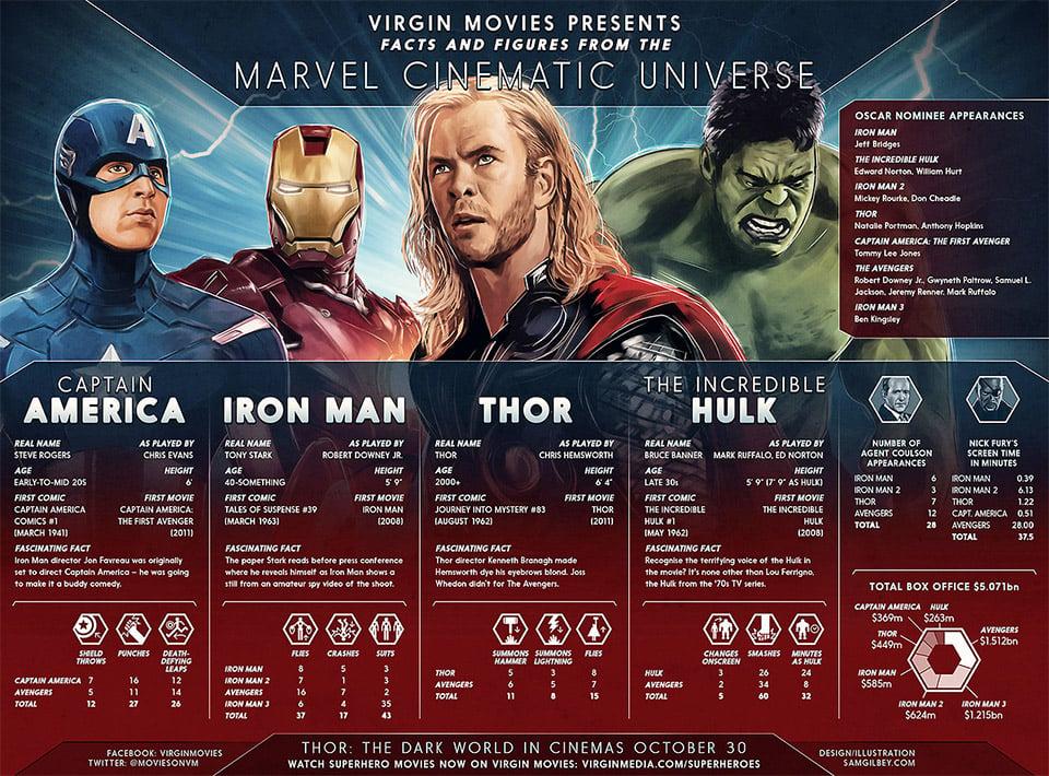 Marvel Cinematic Universe Infographic