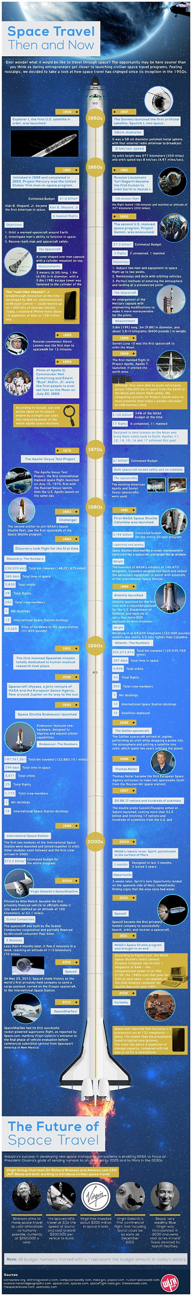 A Graphic History of Space Travel
