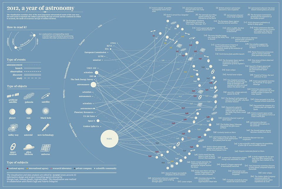 2012: A Year of Astronomy Graphic