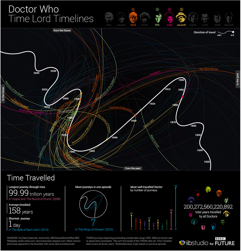 Doctor Who: The 50 Year Interactive Timeline