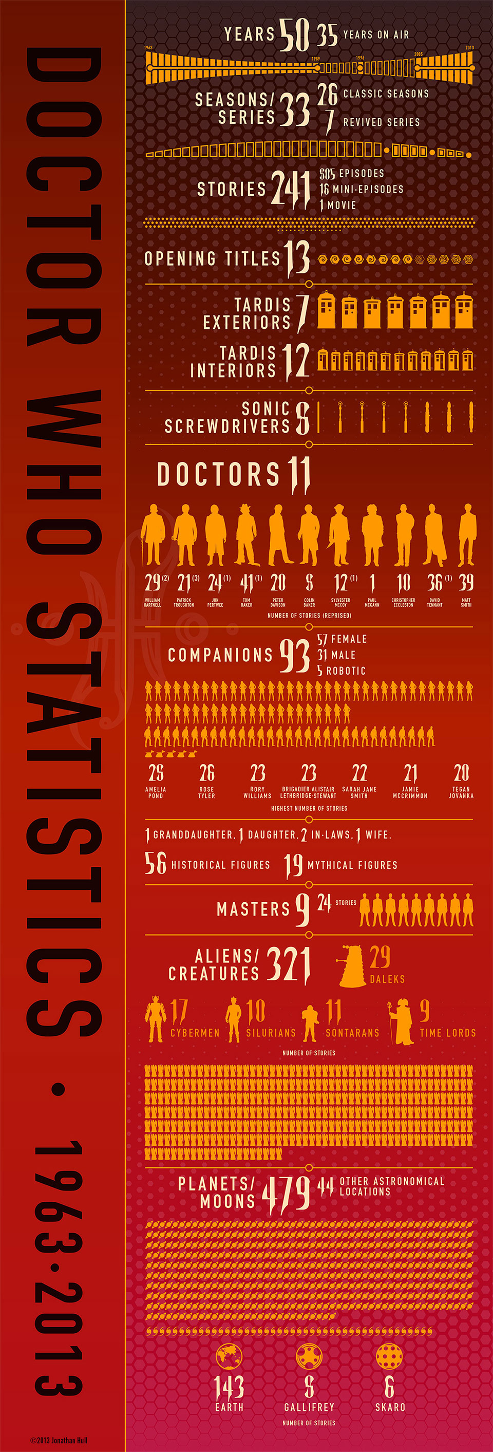 Doctor Who 1963-2013 Statistics
