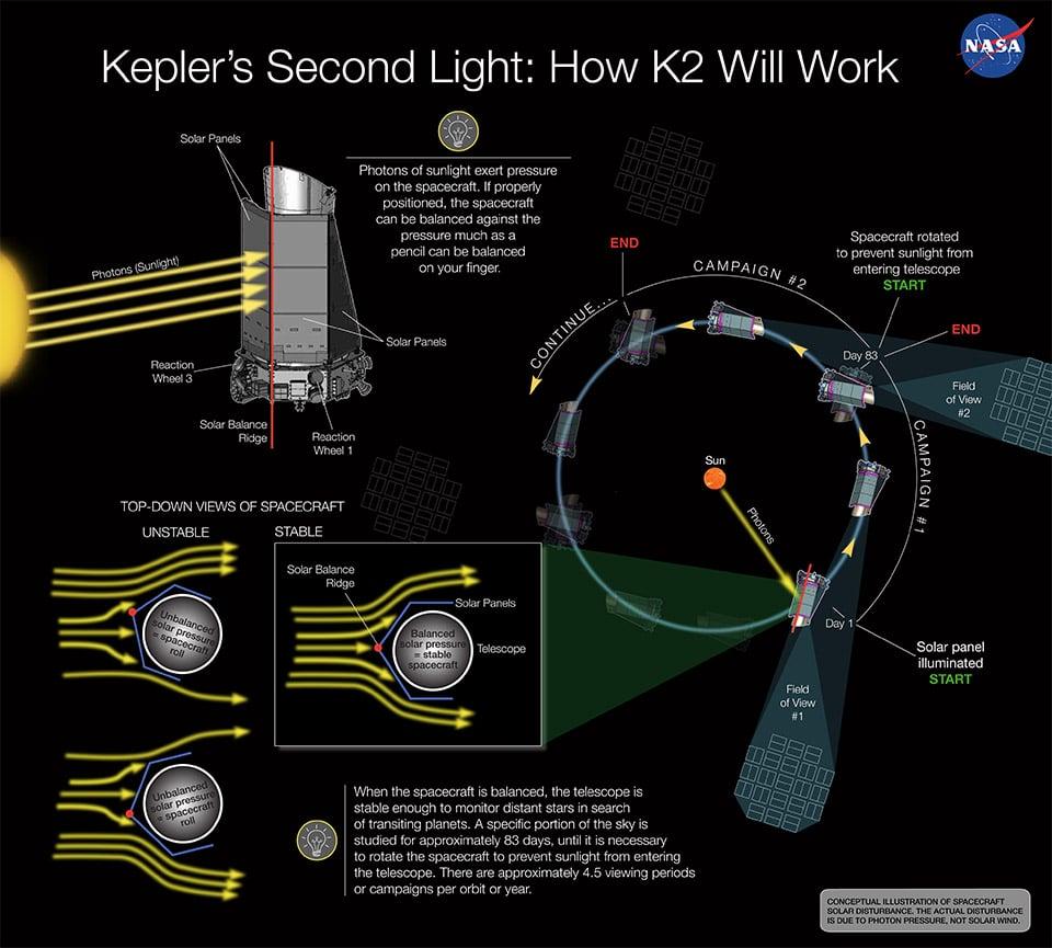 How Kepler's Second Light Will Work