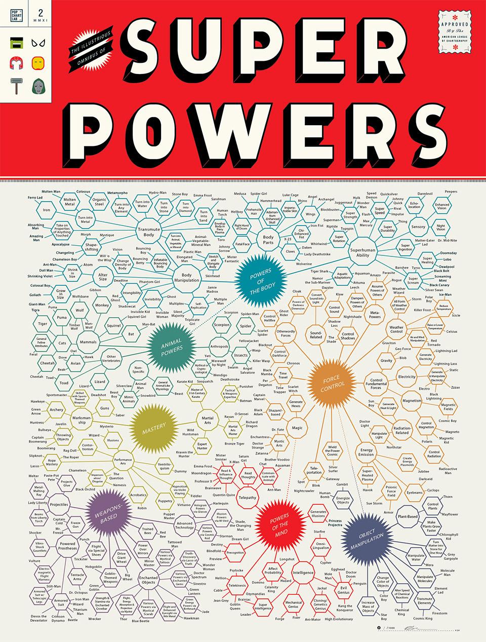 The Illustrious Omnibus of Superpowers #2