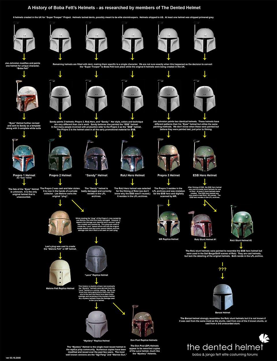 A Visual History of Boba Fett's Helmet