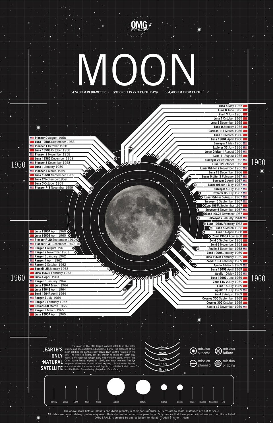 Every Mission to the Moon: Graphic