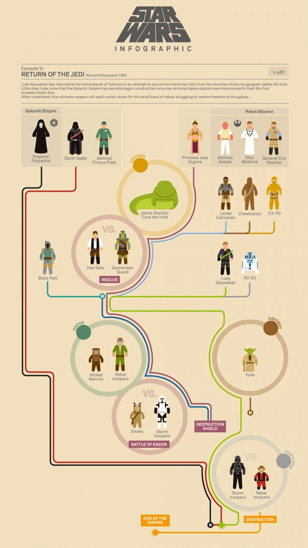 star_wars_infographic_murera_2