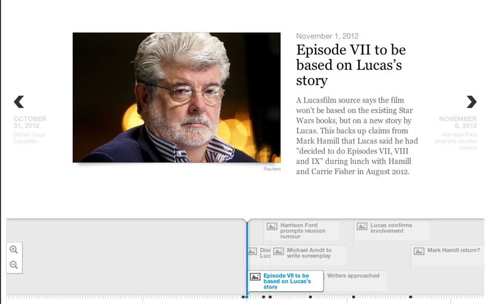 Star Wars Episode VII: Interactive Rumors Timeline