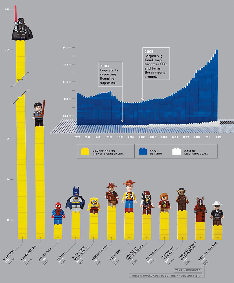 LEGO: Licensing Leads to the Big Profits