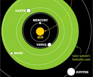 What Makes an Exoplanet Habitable?