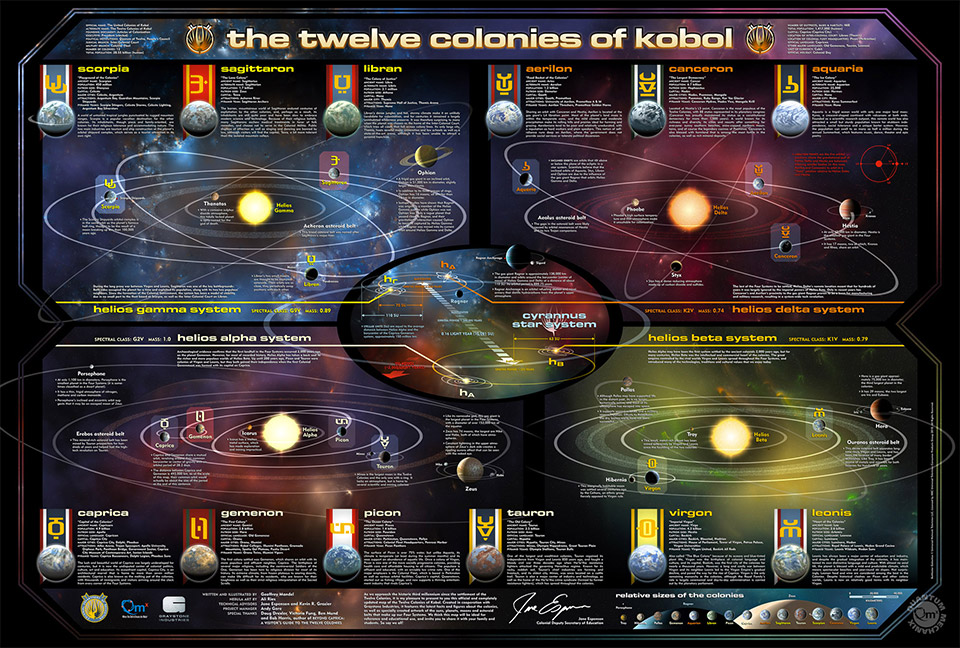 Battlestar Galactica: The 12 Colonies of Kobol