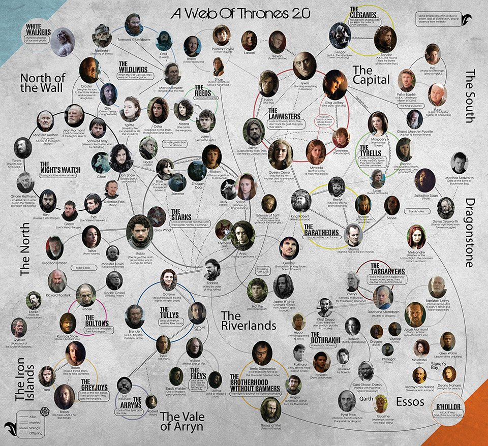 Game of Thrones: A Detailed Family Tree