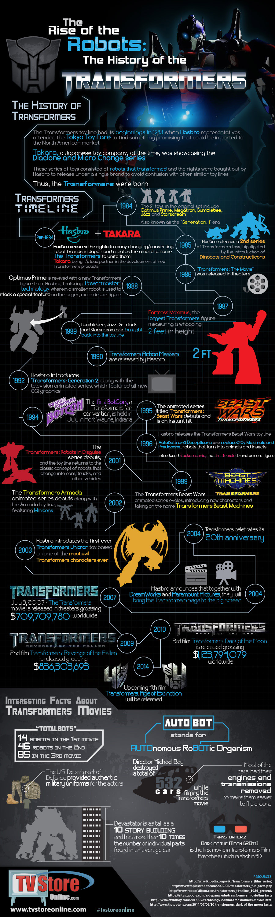 A Graphical History of The Transformers