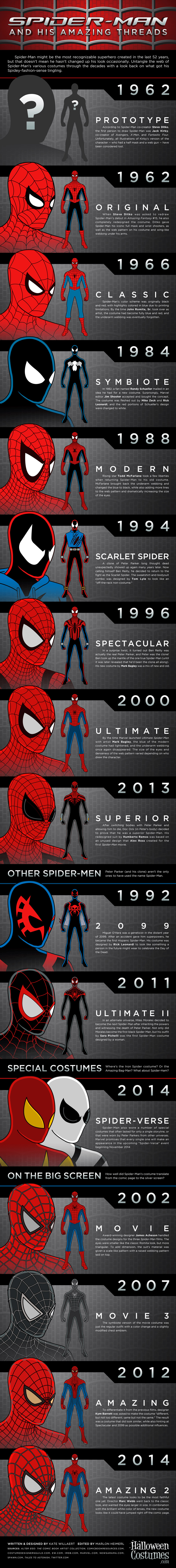Spider-Man and His Amazing Threads: Infographic