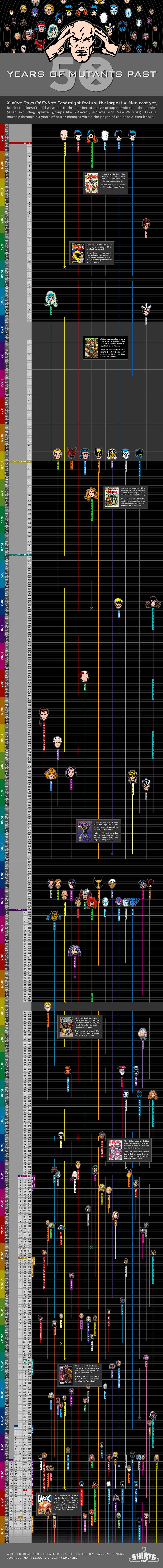 50 Years of Mutants: An X-Men Timeline