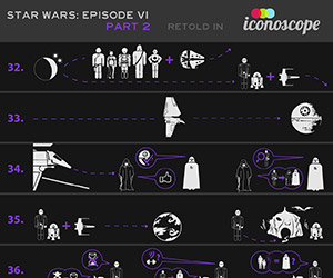 Star Wars, Return of the Jedi Told in Iconoscope