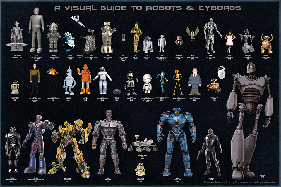 A Visual Guide to Robots and Cyborgs